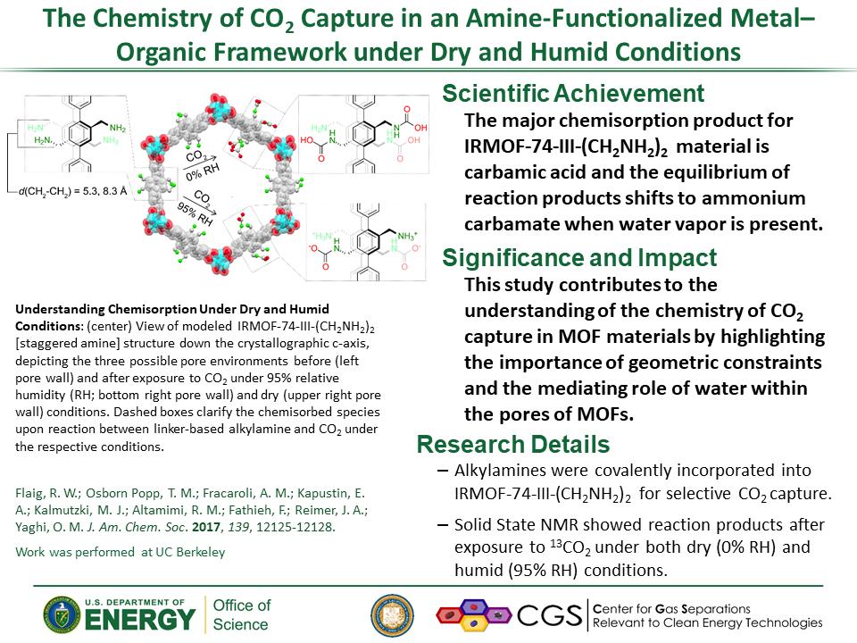 green gas effect in chemistru