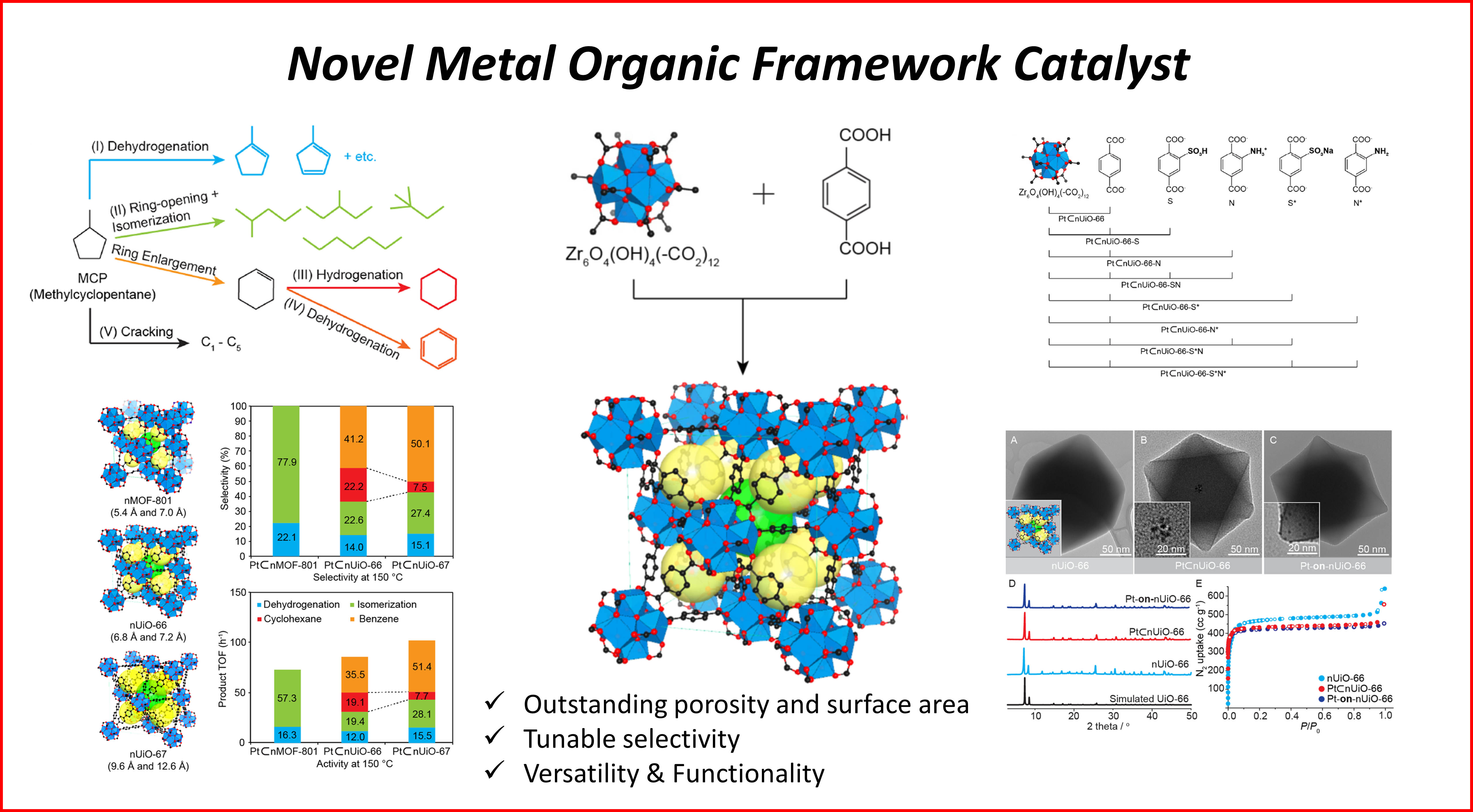 Somorjai Research Group Zeolite Process Flow Diagram Synthesis Surfaces And Compared With The Chemistry On More Traditional Supports Mesoporous Silica Alumina Zeolites Transition Metal Oxides