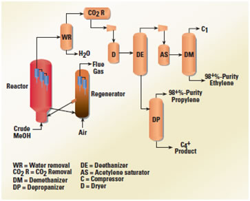 process flow diagram for an mto process advertised by honeywell corporation - Ethylene Oxide Process Flow Diagram